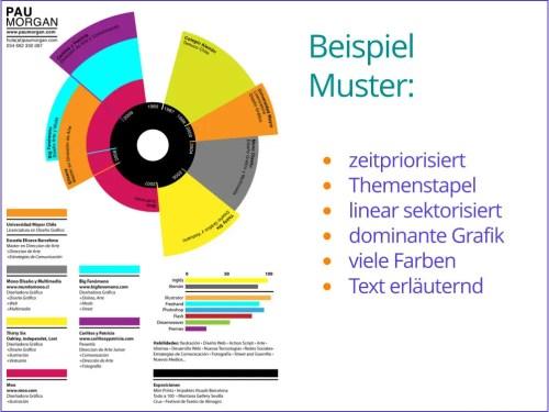 CV-Graph, Muster 06