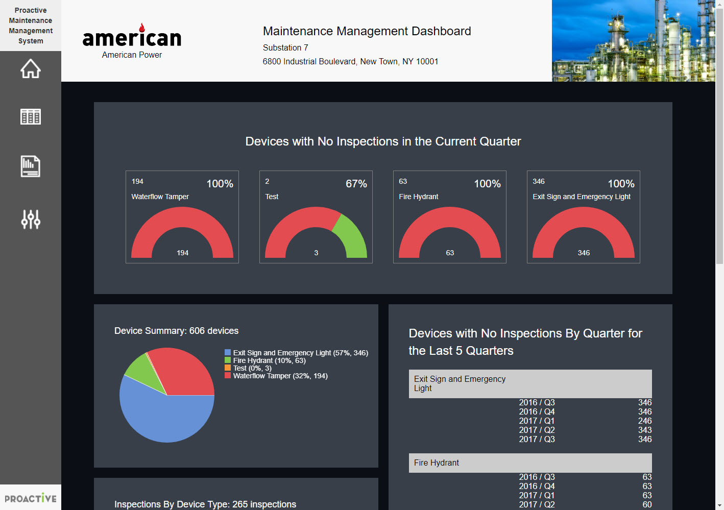 Proactive MM maintenance management dashboard provides bird eye view of equipment management status