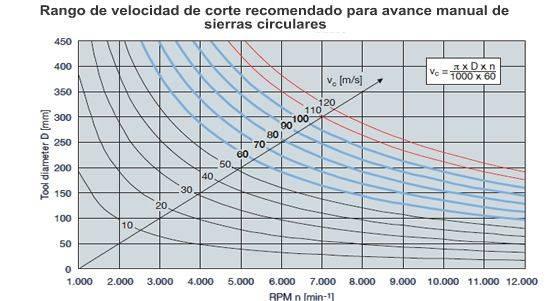 tabla-escoger-rpm-avance-optimas-hojas-sierras-circulares-proartec