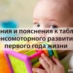 Задания и пояснения к таблице сенсомоторного развития первого года жизни