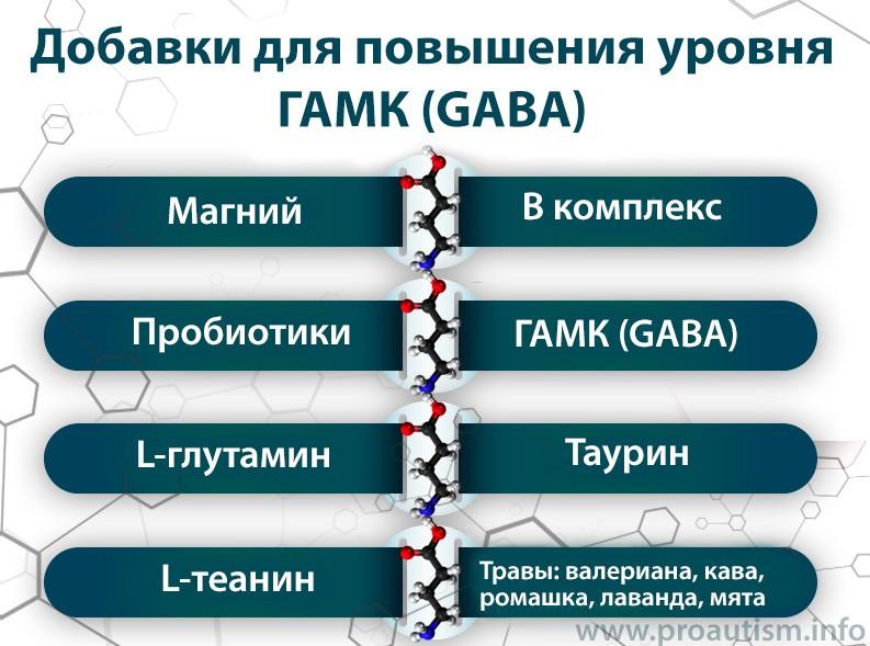 Добавки для повышения уровня ГАМК