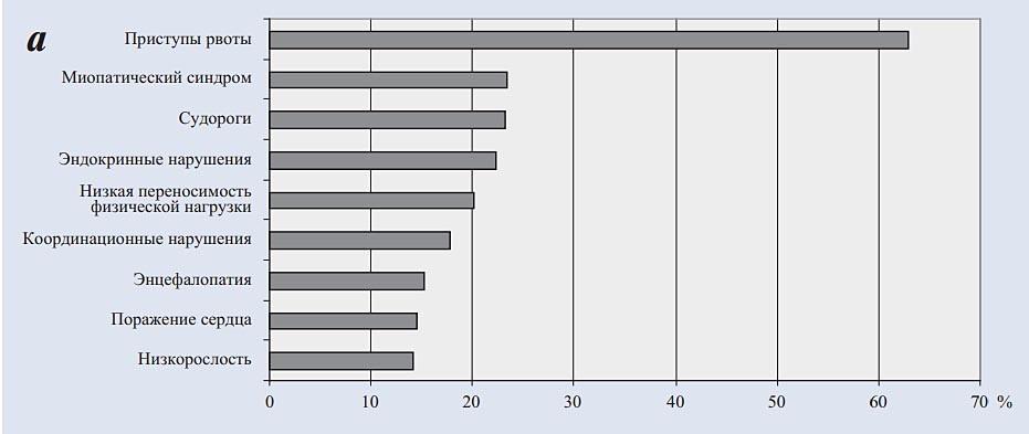 Снижение выраженности клинических признаков через 6—12 мес у детей 1-й (а), 2-й (б) и 3-й (в) групп.