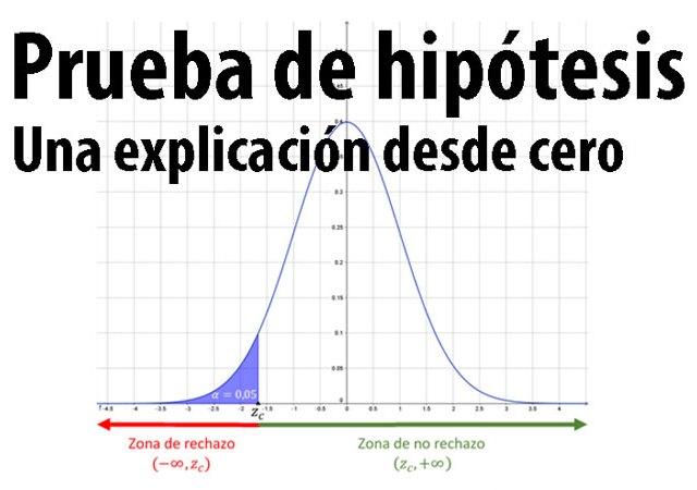 Prueba de Hipótesis Estadística: una explicación desde cero