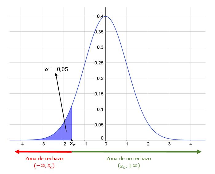 prueba-de-hipotesis-zona-de-rechazo-y-nivel-de-significacion