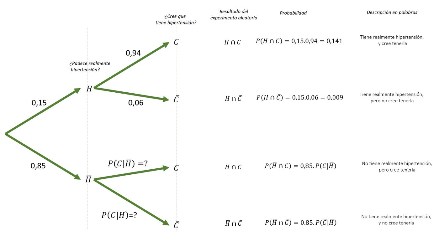 Diagrama de arbol - ejercicio 1 - parcial proba