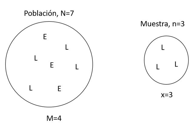 Ejercicios resueltos de distribución hipergeométrica