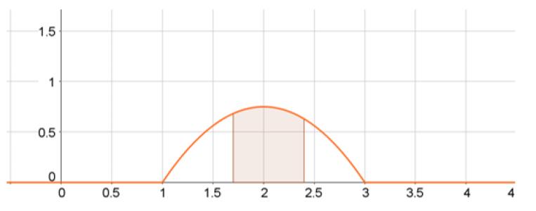 grafico funcion de densidad de probabilidad