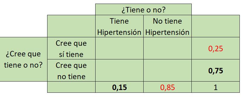 tabla de probabilidades conjuntas 2