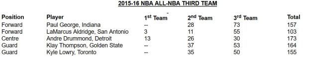 All-NBA 3rd Team