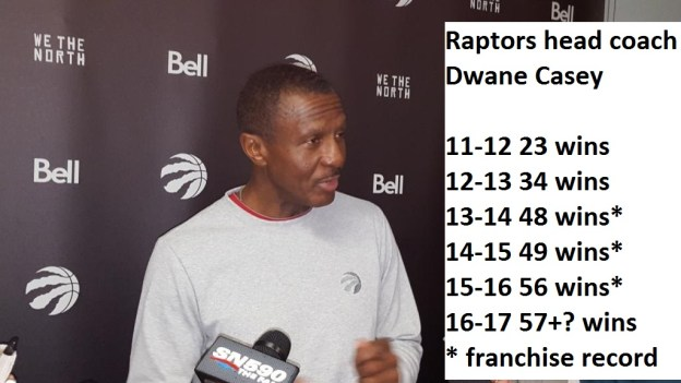 NBA Toronto Raptors head coach Dwane Casey 2016