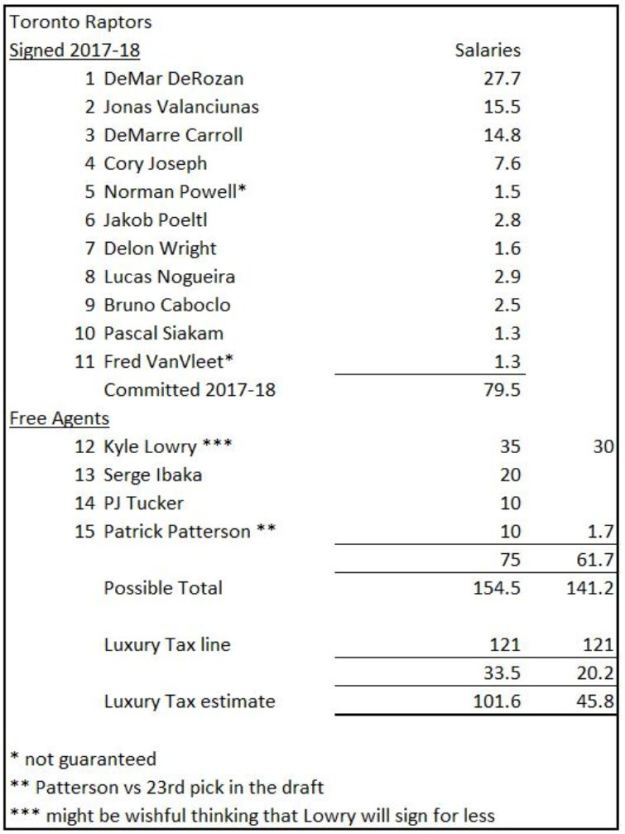 NBA Toronto Raptors salaries 2017-18