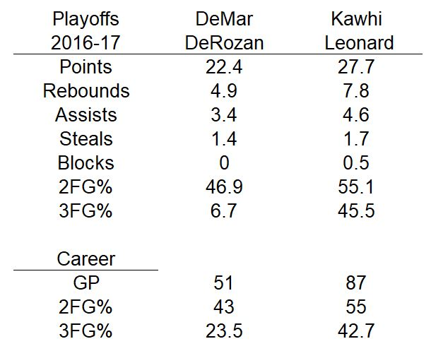 NBA Toronto Raptors DeMar DeRozan vs Kawhi Leonard playoffs