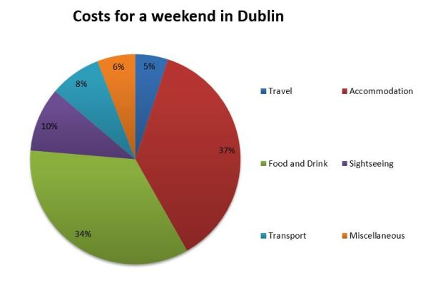 Are you thinking about going to Dublin yourself? Do you wonder what the costs for a weekend in Dublin will be? Read on and I break down the costs for our trip to Dublin.