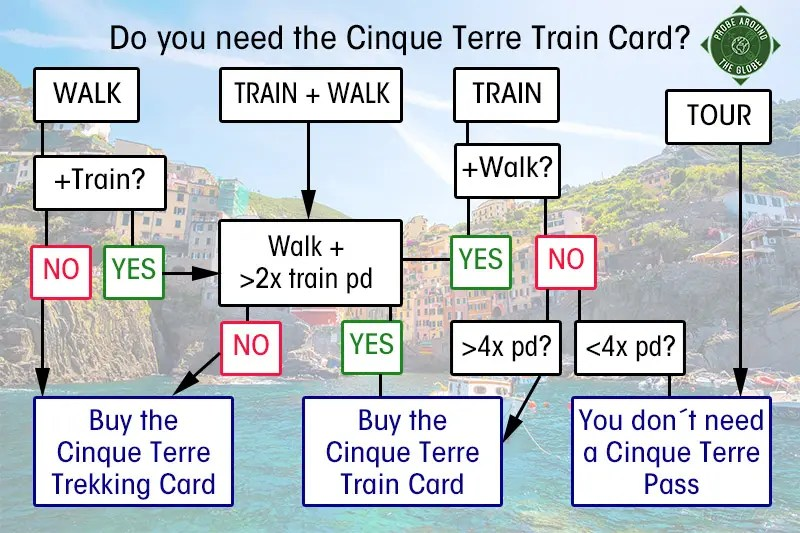 Do you plan to visit the popular 5 villages that make up the Cinque Terre in Italy? But how can you travel on the Cinque Terre train and what is the Cinque Terre Pass? I explain how to use the Cinque Terre Card to travel by train to the Cinque Terre train station in this ultimate guide for Cinque Terre Train Travel #train #cinqueterre #italy