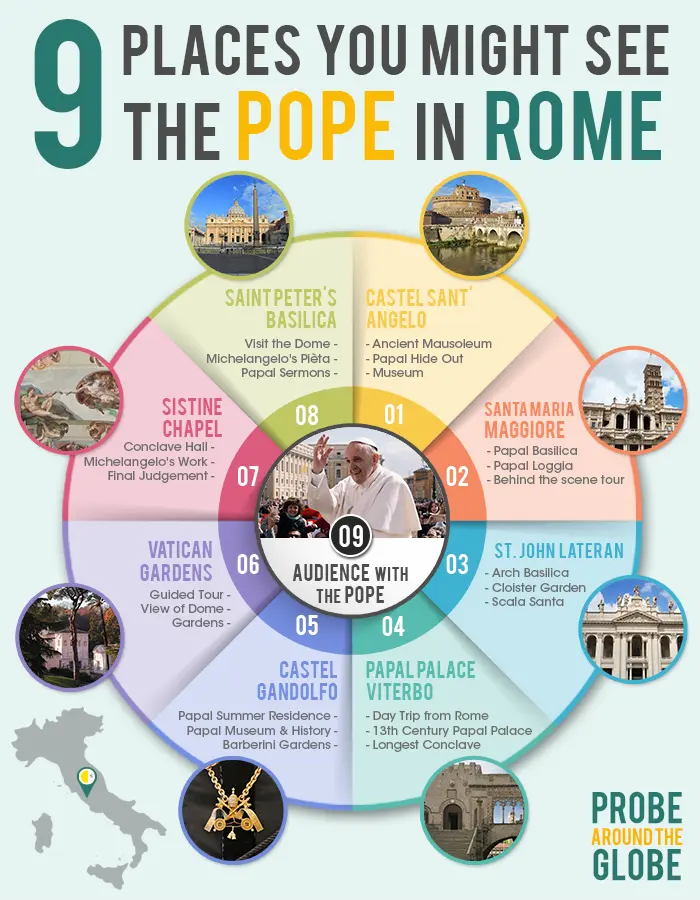 Infographic with 9 places where you might see the Pope in Rome. 1. Castel Sant'Angelo. 2. Santa Maria Maggiore. 3. Saint John in Lateran. 4. Papal Palaces in Viterbo. 5. Papal Summer residence in Castel Gandolfo. 6. Vatican Gardens. 7. Sistine Chapel. 8. Saint Peter's Basilica. 9. Audience with the Pope.