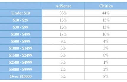 Adsense-Chitika-Comparison