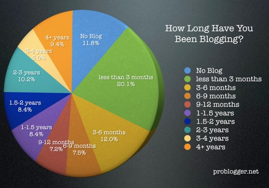 How-Long-Blogging