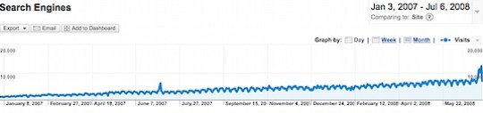 search-engine-traffic-grow-is-slow.png