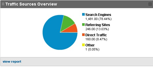 pillar-articles-traffic.png