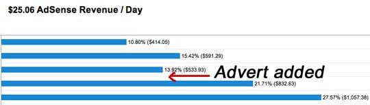 Graph showing increase in adsense revenue.