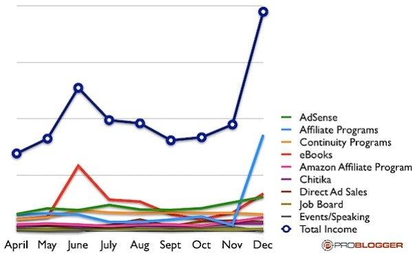 income streams 2010