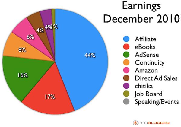 income streams december