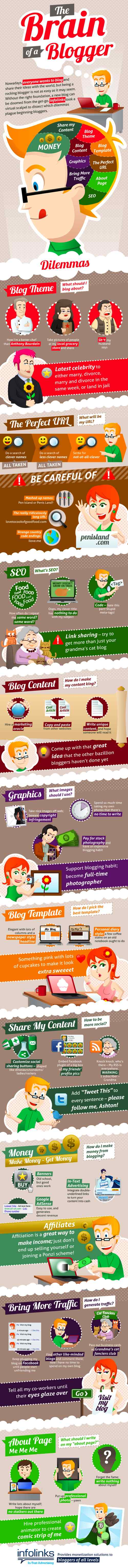 Infographic: The Brain of the Beginning Blogger