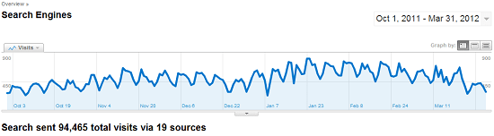 How I Increased My Search Traffic by 200% in 6 Months
