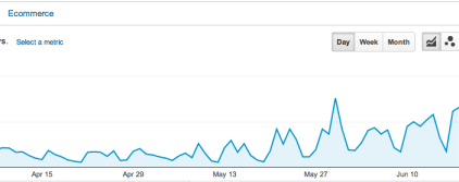 How We Increased Organic Blog Traffic by 203.5% in Less Than 3 Months - And You Can Too