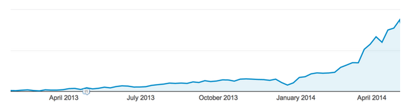 10 Ways to Exponentially Grow Your Traffic in 30 Days