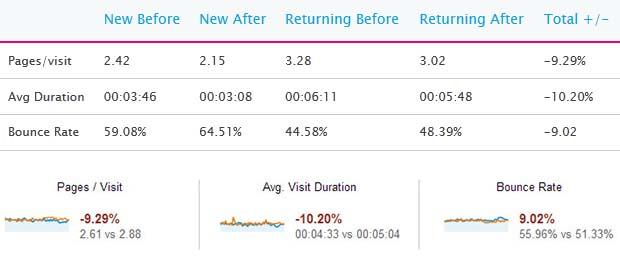 pop-up effect on blog