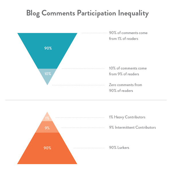 5 Ways to Ramp up Comments on Your Blog