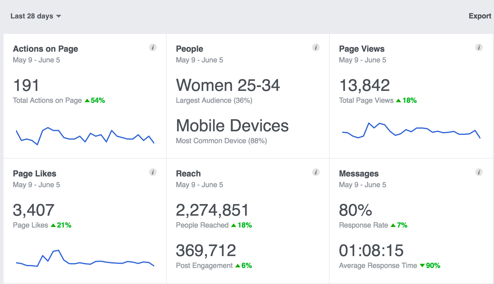 Facebook Insights Data