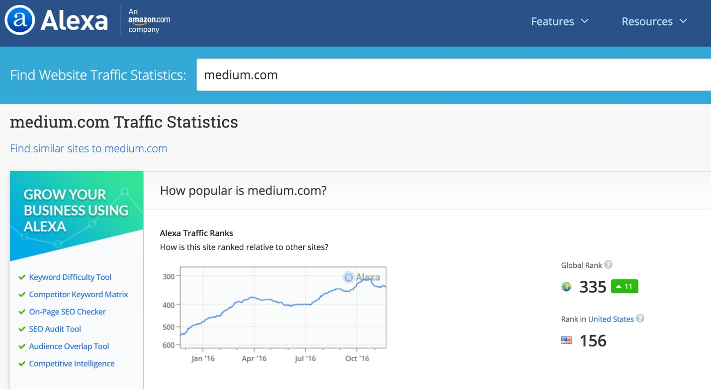Why Medium is the Best Marketing Platform For Your Blog | ProBlogger.net