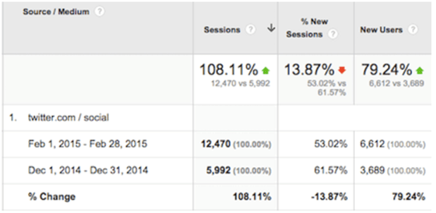 What is the Link between Social Signals and Your Search Ranking?