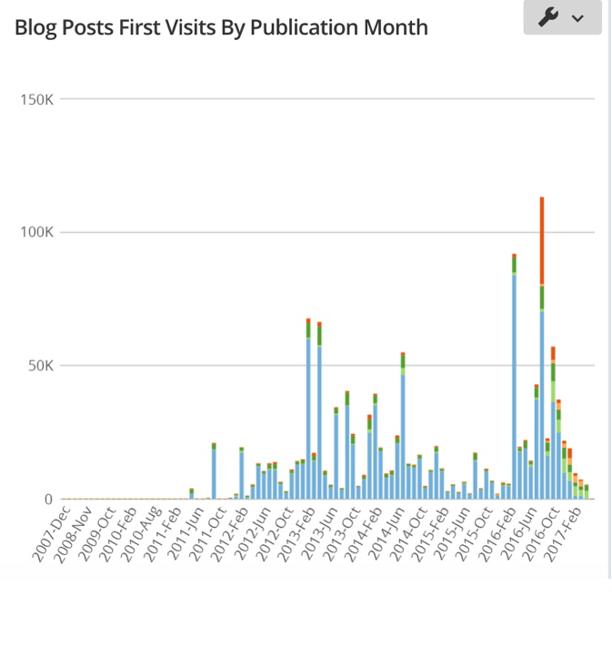 Blog Metrics: Why You Need to Stop Focusing on 'Vanity' Stats