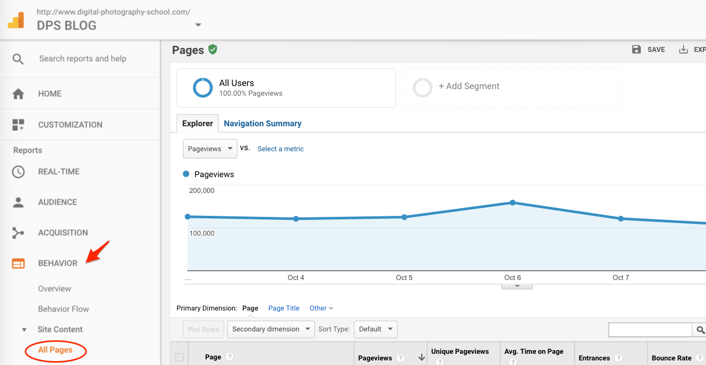 Google Analytics Behavior All Pages.png