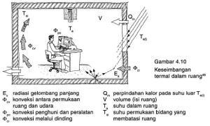 Civil Engineering & Architecture: Kenyamanan dalam Bangunan berdasarkan kondisi tubuh dan suhu