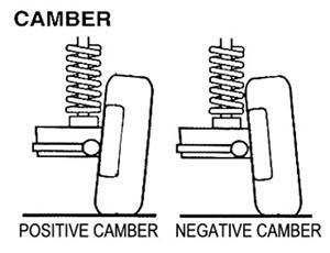 Positive & Negative Camber