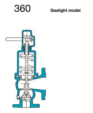 Säkerhetsventiler (Safety Valve 360 - Spring Loaded, Gas-Tight) Image