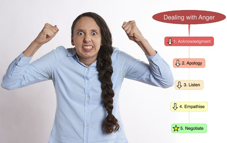 A 5 step framework for dealing with anger