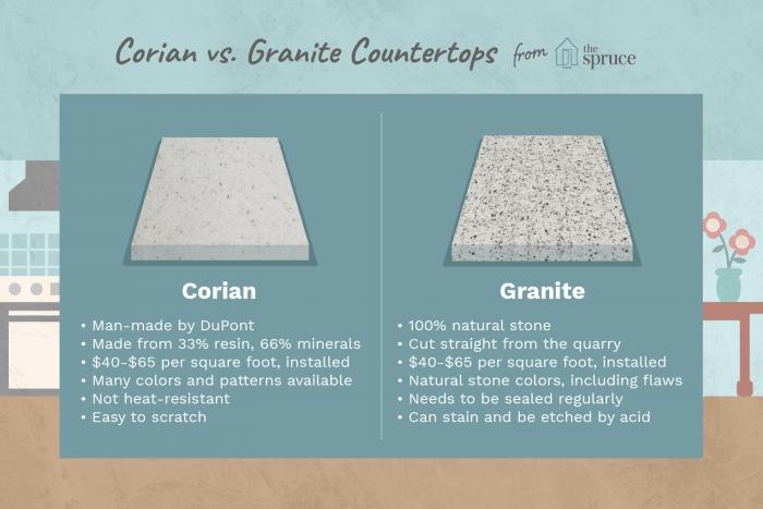 Corian Vs Granite Which Counter Material Is Better,Starbucks Calories Malaysia