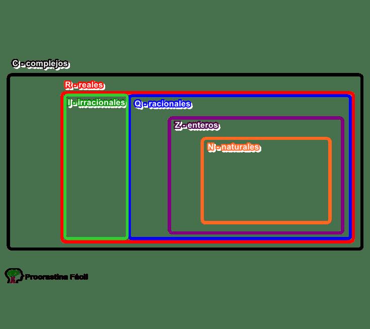 Conjunto Numérico en Diagramas de Venn