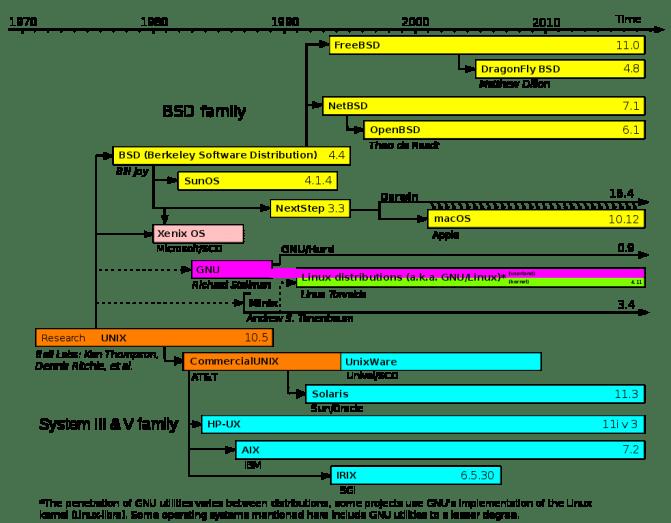 Linea de evolución de los sistemas GNU/Linux