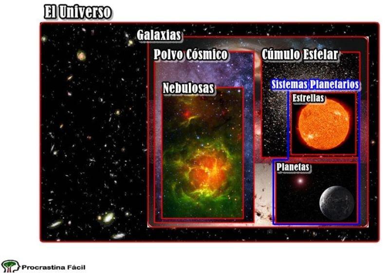 universo diagrama venn