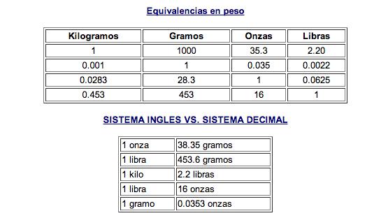 TABLA DE EQQUIVALENCIA INTERNA PESO