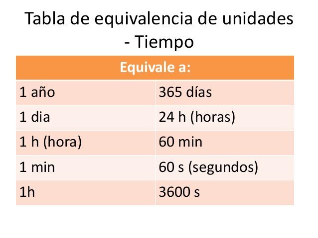 TABLA DE EQUIVALENCIA TIEMPO 1