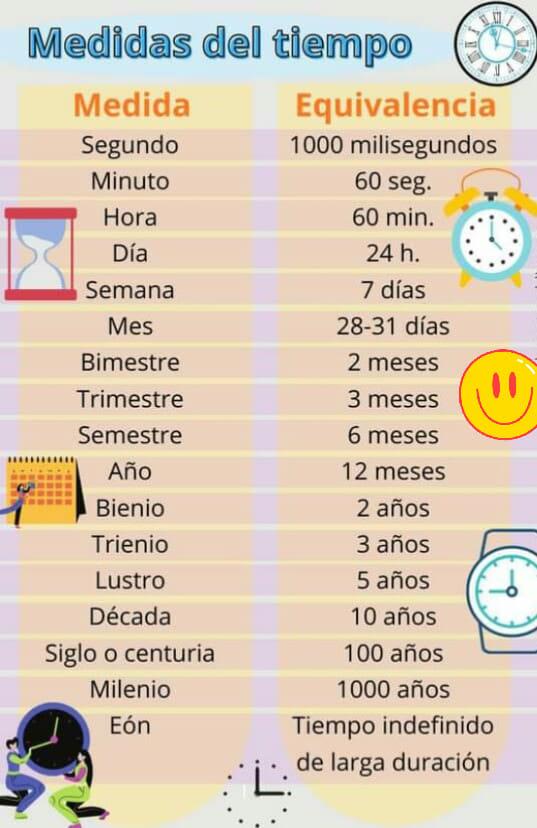 TABLA DE EQUIVALENCIA TIEMPO 4 2