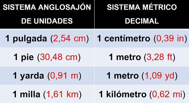 tabla de equivalencia SAU VS SMD