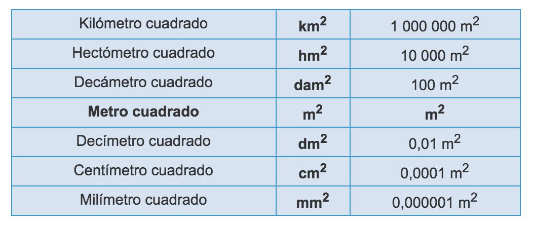 tabla de equivalencia longitud